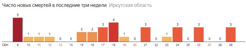 Число новых смертей от коронавируса COVID-19 по дням в Иркутской области на 29 сентября 2020 года