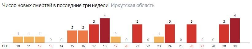 Число новых смертей от коронавируса COVID-19 по дням в Иркутской области на 30 сентября 2020 года