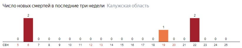 Число новых смертей от коронавируса COVID-19 по дням в Калужской области на 25 сентября 2020 года