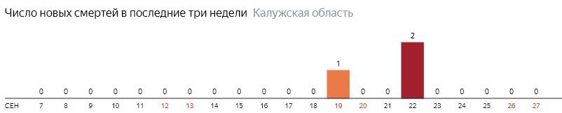 Число новых смертей от коронавируса COVID-19 по дням в Калужской области на 27 сентября 2020 года
