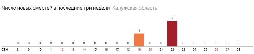 Число новых смертей от коронавируса COVID-19 по дням в Калужской области на 28 сентября 2020 года