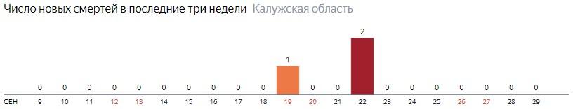 Число новых смертей от коронавируса COVID-19 по дням в Калужской области на 29 сентября 2020 года