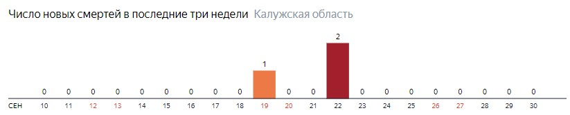 Число новых смертей от коронавируса COVID-19 по дням в Калужской области на 30 сентября 2020 года