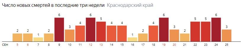 Число новых смертей от COVID-19 на графике по дням в Краснодарском крае на 25 сентября 2020 года