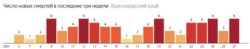 Число новых смертей от COVID-19 на графике по дням в Краснодарском крае на 26 сентября 2020 года