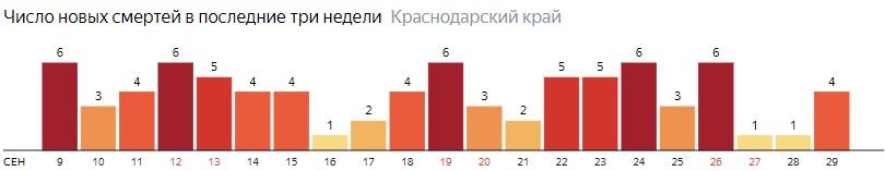 Число новых смертей от COVID-19 на графике по дням в Краснодарском крае на 29 сентября 2020 года