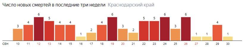 Число новых смертей от COVID-19 на графике по дням в Краснодарском крае на 30 сентября 2020 года