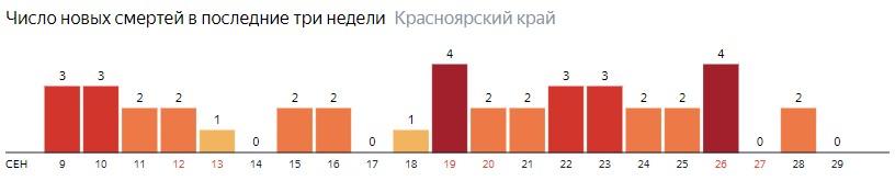 Число новых смертей от COVID-19 на графике по дням в Красноярском крае на 29 сентября 2020 года