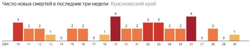 Число новых смертей от COVID-19 на графике по дням в Красноярском крае на 30 сентября 2020 года