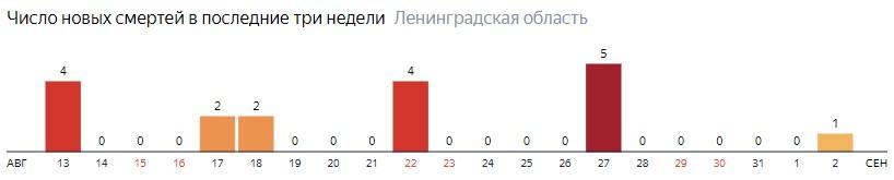 Число новых смертей от коронавируса COVID-19 по дням в Ленинградской области на 2 сентября 2020 года