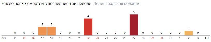 Число новых смертей от коронавируса COVID-19 по дням в Ленинградской области на 3 сентября 2020 года