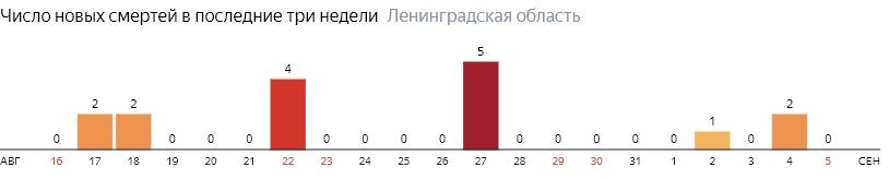 Число новых смертей от коронавируса COVID-19 по дням в Ленинградской области на 5 сентября 2020 года