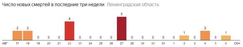 Число новых смертей от коронавируса COVID-19 по дням в Ленинградской области на 6 сентября 2020 года