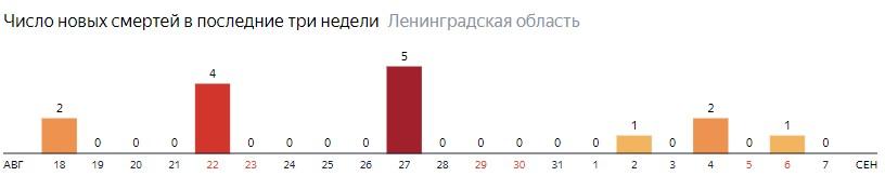 Число новых смертей от коронавируса COVID-19 по дням в Ленинградской области на 7 сентября 2020 года