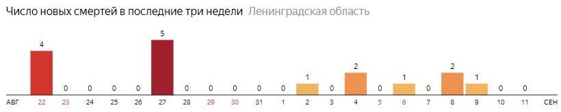 Число новых смертей от коронавируса COVID-19 по дням в Ленинградской области на 11 сентября 2020 года