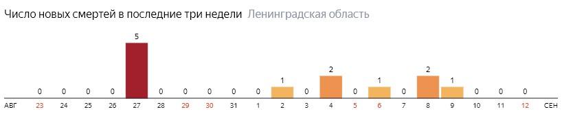 Число новых смертей от коронавируса COVID-19 по дням в Ленинградской области на 12 сентября 2020 года