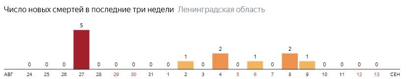 Число новых смертей от коронавируса COVID-19 по дням в Ленинградской области на 13 сентября 2020 года