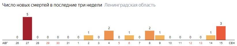 Число новых смертей от коронавируса COVID-19 по дням в Ленинградской области на 15 сентября 2020 года