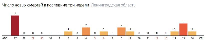 Число новых смертей от коронавируса COVID-19 по дням в Ленинградской области на 16 сентября 2020 года
