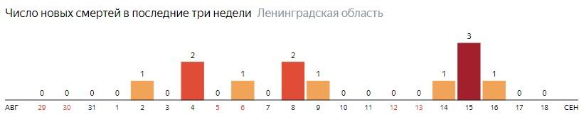 Число новых смертей от коронавируса COVID-19 по дням в Ленинградской области на 18 сентября 2020 года