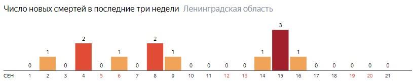 Число новых смертей от коронавируса COVID-19 по дням в Ленинградской области на 21  сентября 2020 года