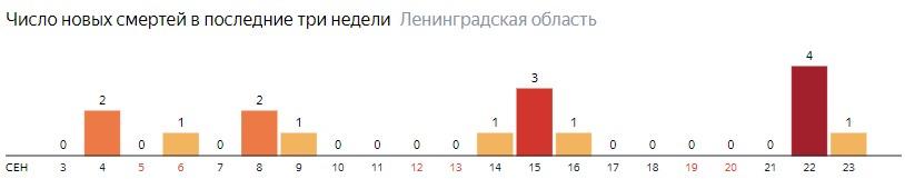 Число новых смертей от коронавируса COVID-19 по дням в Ленинградской области на 23 сентября 2020 года