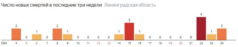 Число новых смертей от коронавируса COVID-19 по дням в Ленинградской области на 24 сентября 2020 года