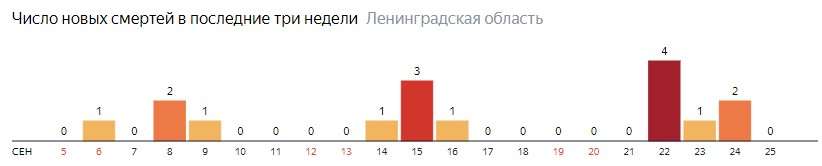 Число новых смертей от коронавируса COVID-19 по дням в Ленинградской области на 25 сентября 2020 года
