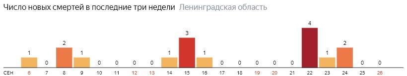 Число новых смертей от коронавируса COVID-19 по дням в Ленинградской области на 26 сентября 2020 года