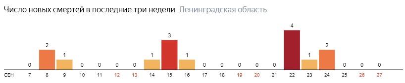 Число новых смертей от коронавируса COVID-19 по дням в Ленинградской области на 27 сентября 2020 года