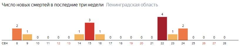 Число новых смертей от коронавируса COVID-19 по дням в Ленинградской области на 28 сентября 2020 года