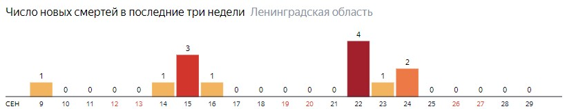Число новых смертей от коронавируса COVID-19 по дням в Ленинградской области на 29 сентября 2020 года