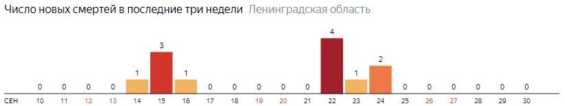 Число новых смертей от коронавируса COVID-19 по дням в Ленинградской области на 30 сентября 2020 года