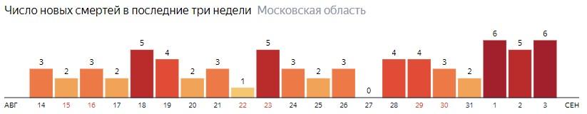 Число новых смертей от коронавируса COVID-19 по дням в Московской области на 3 сентября 2020 года