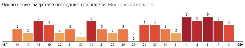 Число новых смертей от коронавируса COVID-19 по дням в Московской области на 5 сентября 2020 года