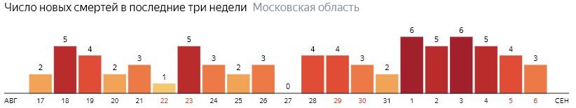 Число новых смертей от коронавируса COVID-19 по дням в Московской области на 6 сентября 2020 года
