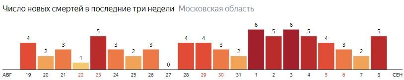 Число новых смертей от коронавируса COVID-19 по дням в Московской области на 8 сентября 2020 года