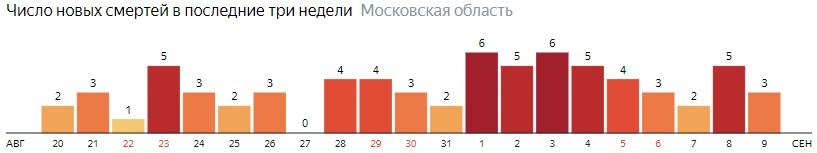 Число новых смертей от коронавируса COVID-19 по дням в Московской области на 9 сентября 2020 года