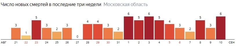 Число новых смертей от коронавируса COVID-19 по дням в Московской области на 10 сентября 2020 года