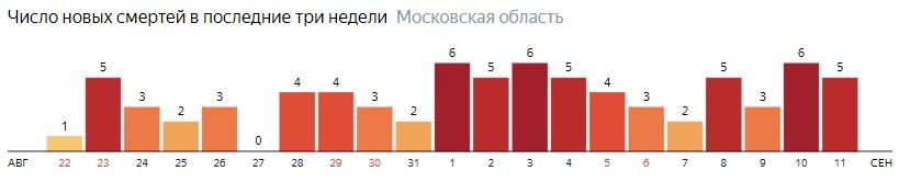 Число новых смертей от коронавируса COVID-19 по дням в Московской области на 11 сентября 2020 года