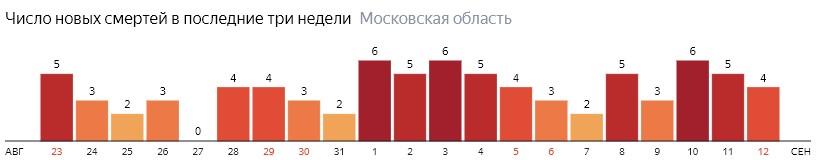 Число новых смертей от коронавируса COVID-19 по дням в Московской области на 12  сентября 2020 года