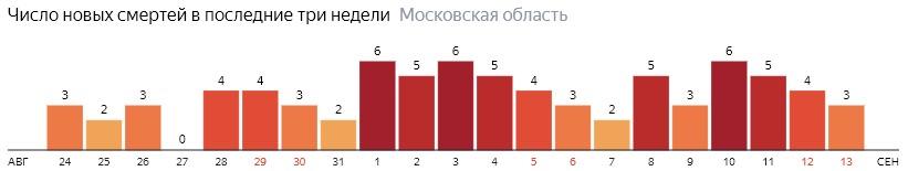 Число новых смертей от коронавируса COVID-19 по дням в Московской области на 13 сентября 2020 года