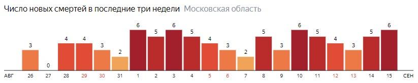 Число новых смертей от коронавируса COVID-19 по дням в Московской области на 15 сентября 2020 года