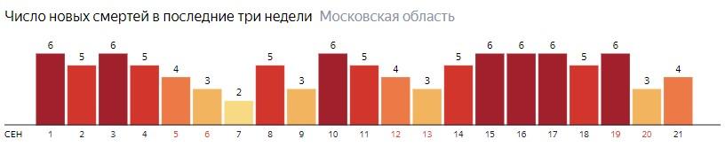 Число новых смертей от коронавируса COVID-19 по дням в Московской области на 18 сентября 2020 года