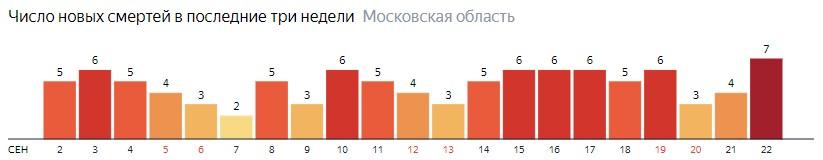 Число новых смертей от коронавируса COVID-19 по дням в Московской области на 22 сентября 2020 года