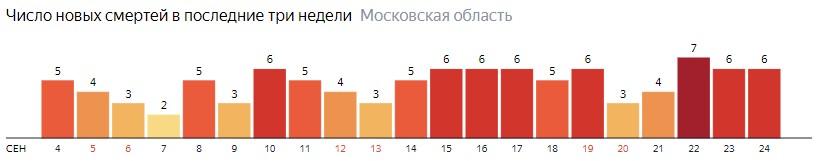 Число новых смертей от коронавируса COVID-19 по дням в Московской области на 24 сентября 2020 года