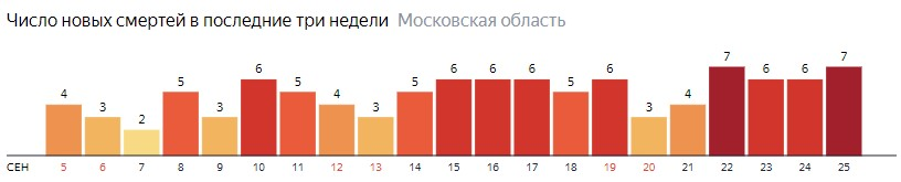 Число новых смертей от коронавируса COVID-19 по дням в Московской области на 25  сентября 2020 года