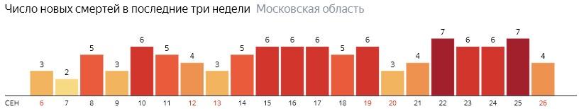 Число новых смертей от коронавируса COVID-19 по дням в Московской области на 26 сентября 2020 года