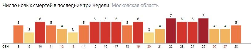 Число новых смертей от коронавируса COVID-19 по дням в Московской области на 28 сентября 2020 года