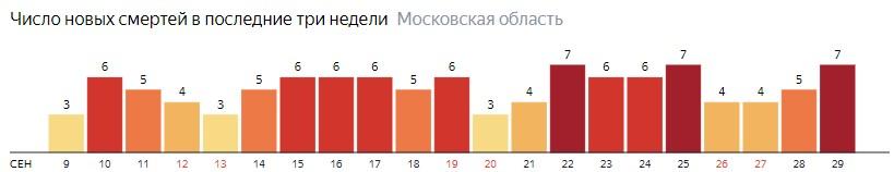 Число новых смертей от коронавируса COVID-19 по дням в Московской области на 29 сентября 2020 года
